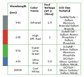 Figure 1 Led Color Chart For The Basic Colors